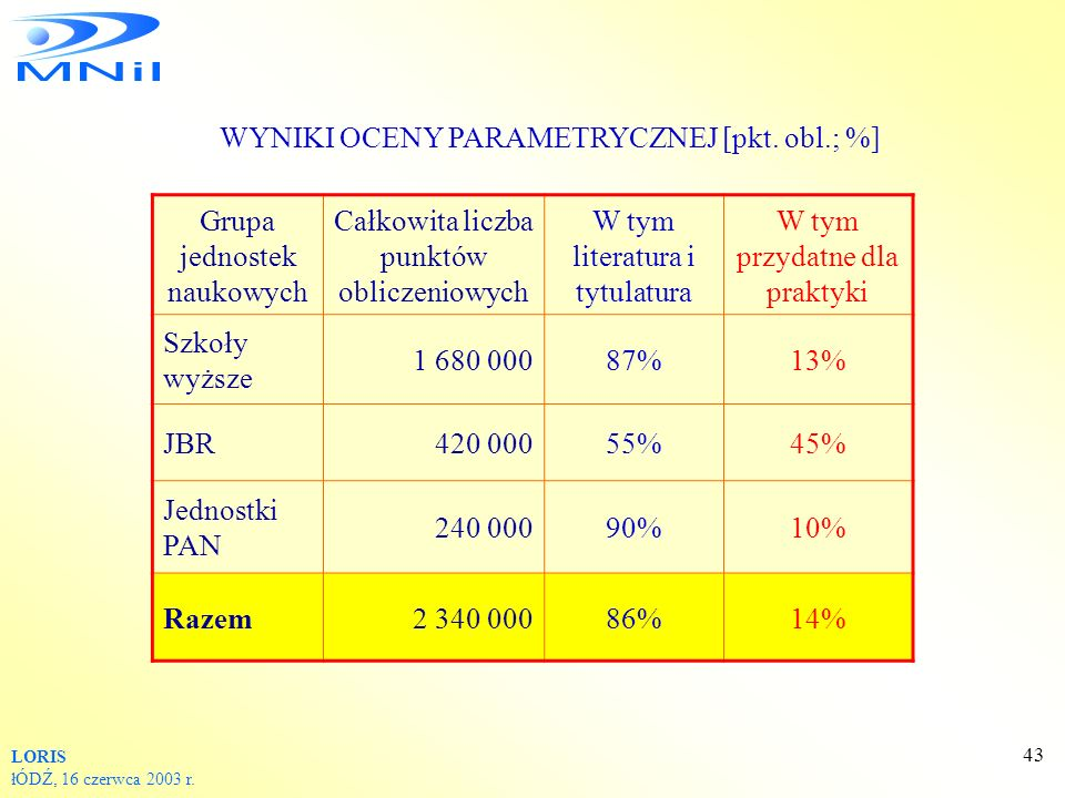 WYNIKI OCENY PARAMETRYCZNEJ [pkt. obl.; %] Grupa jednostek naukowych